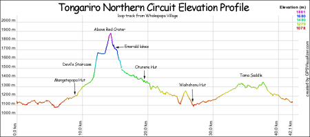Tongariro Northern Circuit Profile